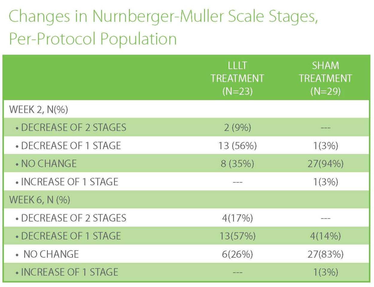 Changes in-Nurnberger-Muller-Scale-Stages